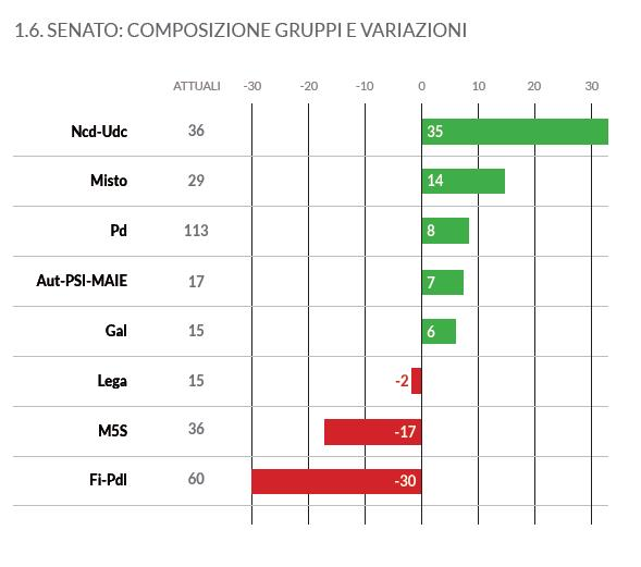 Deputati annoiati cambi di gruppo in parlamento ben 235 for Attuale legislatura