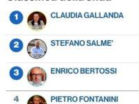 Sondaggi politici: i risultati acidi per il sindaco di Udine (Today)